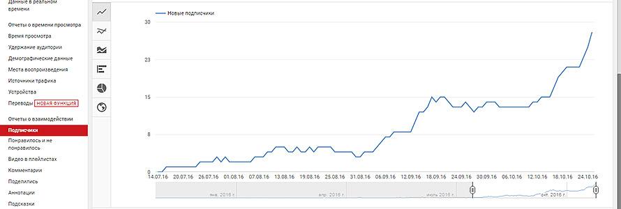 первые 1000 подписчиков, первые тысяча подписчиков, 1000 подписчиков на youtube, 1000 подписчиков на ютуб, как набрать первых подписчиков, как набрать подписчиков,